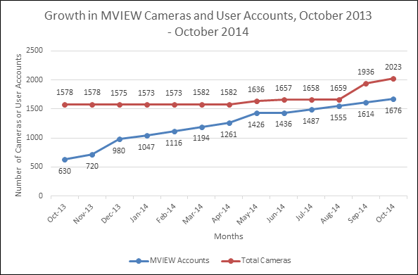 Growth in MVIEW Cameras and User Accounts, October 2013 - October 2014