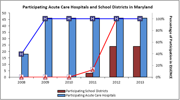 Participating Accute Care Hospitals