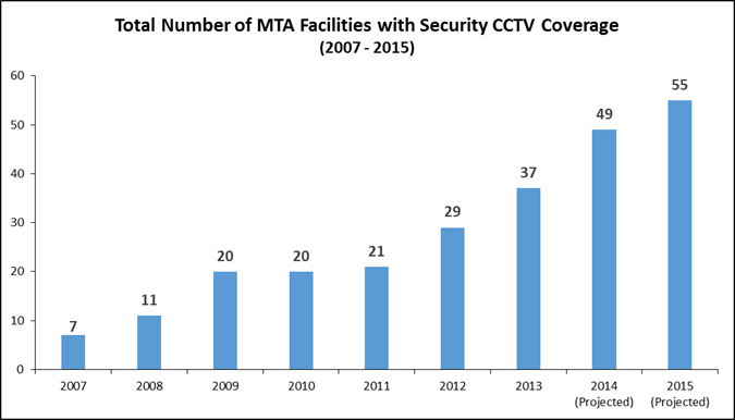Graph showing CCTV Facilities