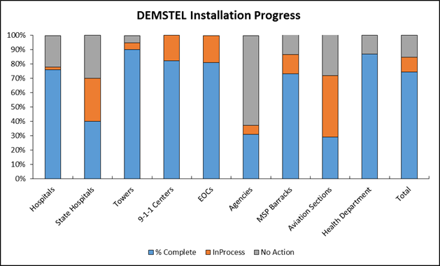 DEMSTEL Installation Progress